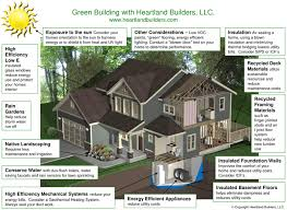 green home builders interior exterior house building building a green home tips