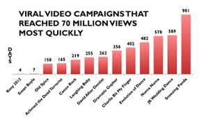 Fast Internet Meme - kony 2012 the biggest internet meme ever e marketing