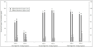sustainability free full text long term metal retention