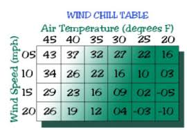 Wind Chill Table Gsis Weather Definitions