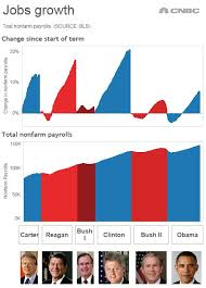 jobs under obama administration grading the obama economy by the numbers