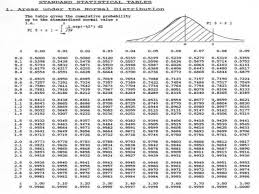 Normal Standard Table Z Score Chart Normal Distribution Real Fitness