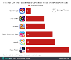 pokémon go hit 50 million downloads in record time now at more