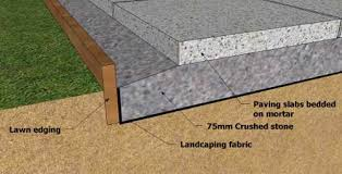 Mortar Mix For Patio Building A Storage Shed Foundation In Your Garden