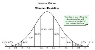 Normal Distribution Table Statistics 2 Normal Probability Distribution