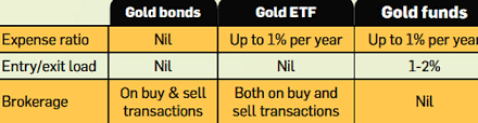 Expense Brokerage by 6 Investment Avenues With Low Charges Fees The Economic Times