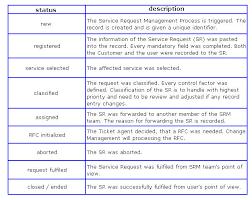 Help Desk Priority Matrix Service Request Management