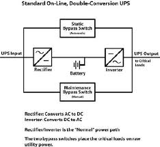 anatomy of a ups u2014 mcg surge protection