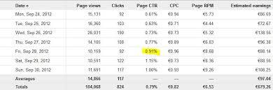 adsense cpc the average google adsense click ratio a real case direct