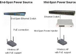 power over ethernet poe background technical note perle