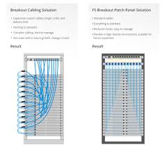 Patch Panel Wiring Diagram 40g 100g Breakout Cabling Solutions Fs Com