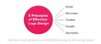 branding logo design designing a brand identity creative market