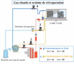schema chambre froide negative fonctionnement du dégivrage par gaz chauds