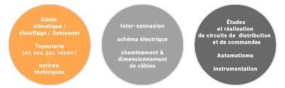 Bureau D Udes Industrielles études Pour Projets D Ingénierie Génie Climatique Automatisme
