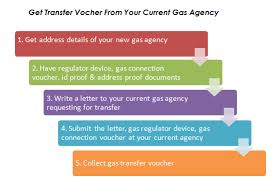 Lpg Gas Transfer Letter Format guide to transfer gas connection from one agency to another agency