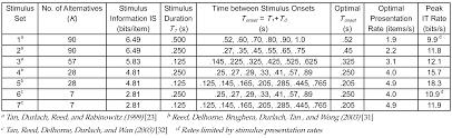 optimum information transfer rates for communication through