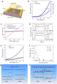 Potransistor Circuit Diagram Optoelectronic Characterisations Of A Mos2 Gqds Phototransistor