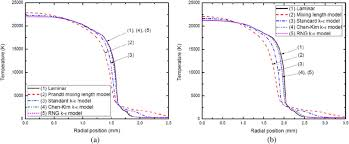 the modelling of an sf6 arc in a supersonic nozzle i cold flow