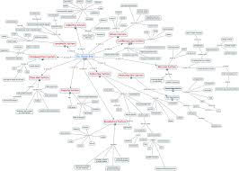 endocrine system concept map brittni and