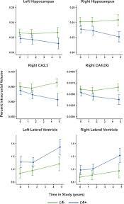 five year longitudinal brain volume change in healthy elders at