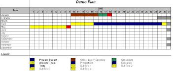Monthly Gantt Chart Excel Template Excel Gantt Charts Custom Gantt Charts Creator For Excel