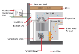 inspecting compression cooling systems internachi