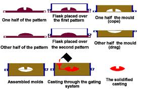 pattern making in metal casting sand casting wikipedia
