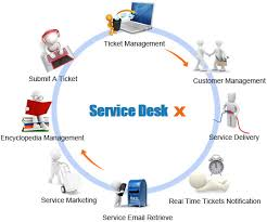 What Is Helpdesk Software And What Is Service Desk Respectively