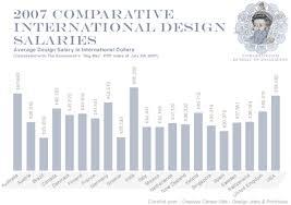 home interior designer salary interior designer salary canada per hour brokeasshome com