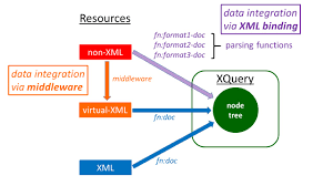 xquery as a data integration language