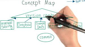 What Is A Concept Map Creating A Concept Map How To Use Git And Github Youtube