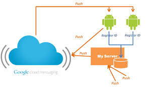 android gcm android push notifications using cloud messaging gcm