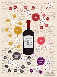 types of red colors how to sound like you know about wine wine wine guide and wine