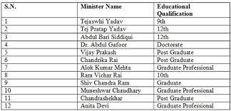 Central Cabinet Ministers Educational Qualifications Of Nitish U0027s Ministers