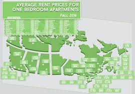 average cost of renting an apartment in major cities across canada