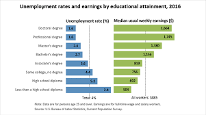 bureau of labor staistics unemployment rates and earnings by educational attainment