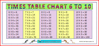 Multiplication Time Tables Free Worksheets Printable Times Table Chart 1 12 Free Math