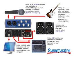 example setup diagram for a presonus audiobox usb 22vsl sweetcare