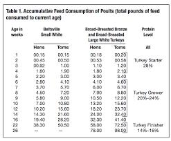 turkey feed consumption chart tim boucher farm archive 2015