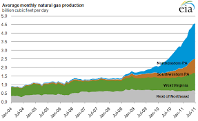 chart of the day the carpe diem chart of the day the shale gas revolution in pa has