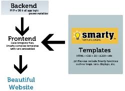smarty template engine tutorial basics with php code examples