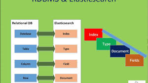 Elastic Search Mapping Elasticsearch Tutorial Introduction Of Elasticsearch Youtube