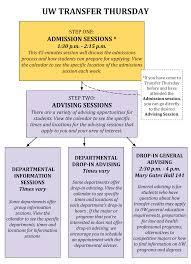 sample college transfer essay uw undergraduate advising for prospective transfer students how it works