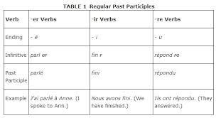 past participles of regular verbs