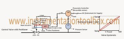 basics of control valve positioners learning instrumentation and