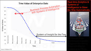 managing the data tsunami with systems of intelligence wikibon