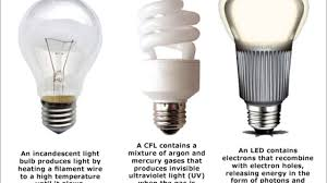 do led lights save money how much money can you save by changing to led lights tip 6 youtube
