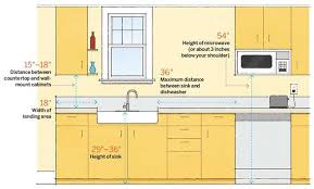 Kitchen Sinks For 30 Inch Base Cabinet by Kitchen Layout Planning Important Measurements You Need To Know