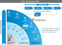 how the of things is changing product lifecycle management