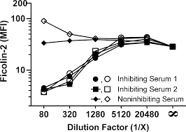 ficolin 2 inhibitors are present in sera after prolonged storage